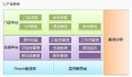 BOS企业管理系统,山东青岛BOS企业管理系统