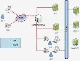 广州自建呼叫中心解决方案杭州自建呼叫中心价格 声通供