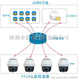 3G/4G视频监控设备大流量解决方案