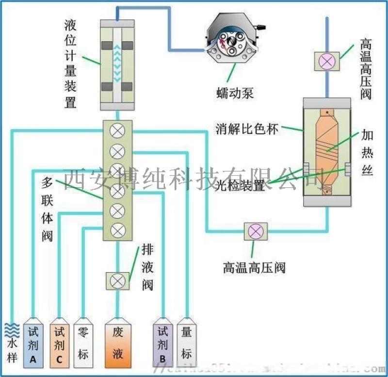 银川水质在线自动监测系统 西安博纯厂家供应