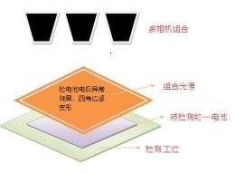 厂家供应ccd视觉检测设备可非标定制