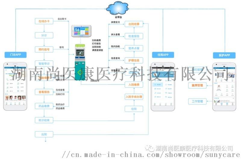 尚医康e+医患平台