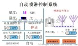 混凝土噴淋溼度控制 西安混凝土噴淋溼度控制
