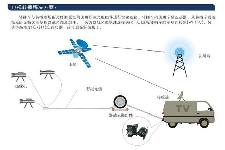 北京成都野外通信应急抢修特种超轻光缆 铠装  光缆