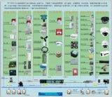 變電站智慧監測與輔助控制系統