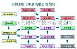 Sunlike-ERP管理系统