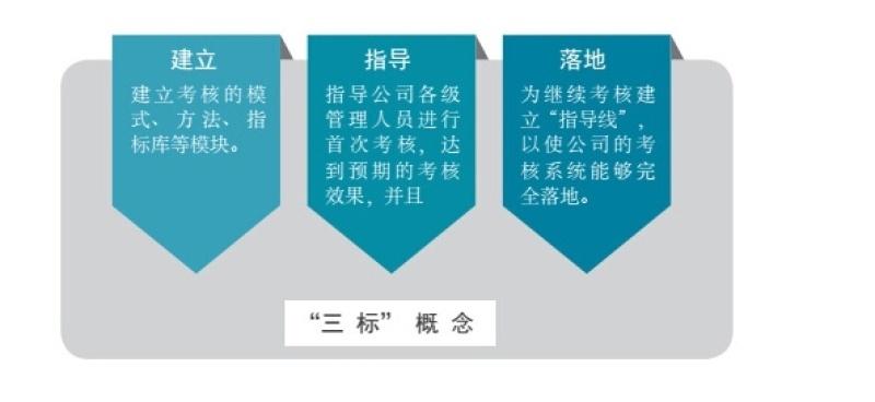 優質的績效考覈設計_北京市專業的績效管理諮詢公司哪種