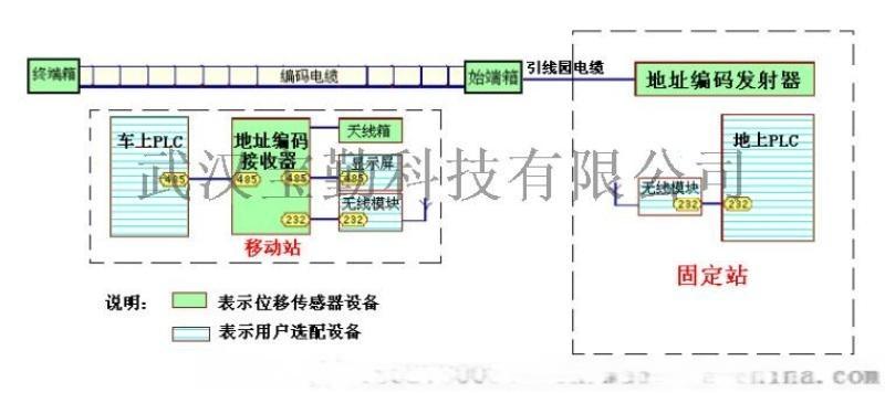 編碼電纜位移感測器,編碼電纜基本原理,編碼電纜廠家