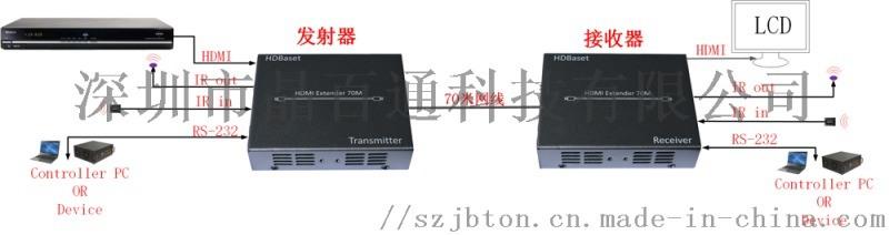 HDMI延長器,四K HDMI延長器