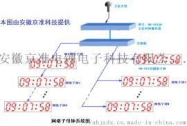 高精度NTP时钟同步器(网络授时仪)