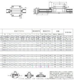 东莞显睿-CPC直线导轨HRC系列介绍