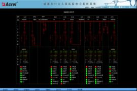 三門峽明珠集團電冶公司白剛玉項目電力監控系統的應用