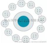 PCB印刷电路板的构成及分类?-昆山国华电子有限公司为你答疑