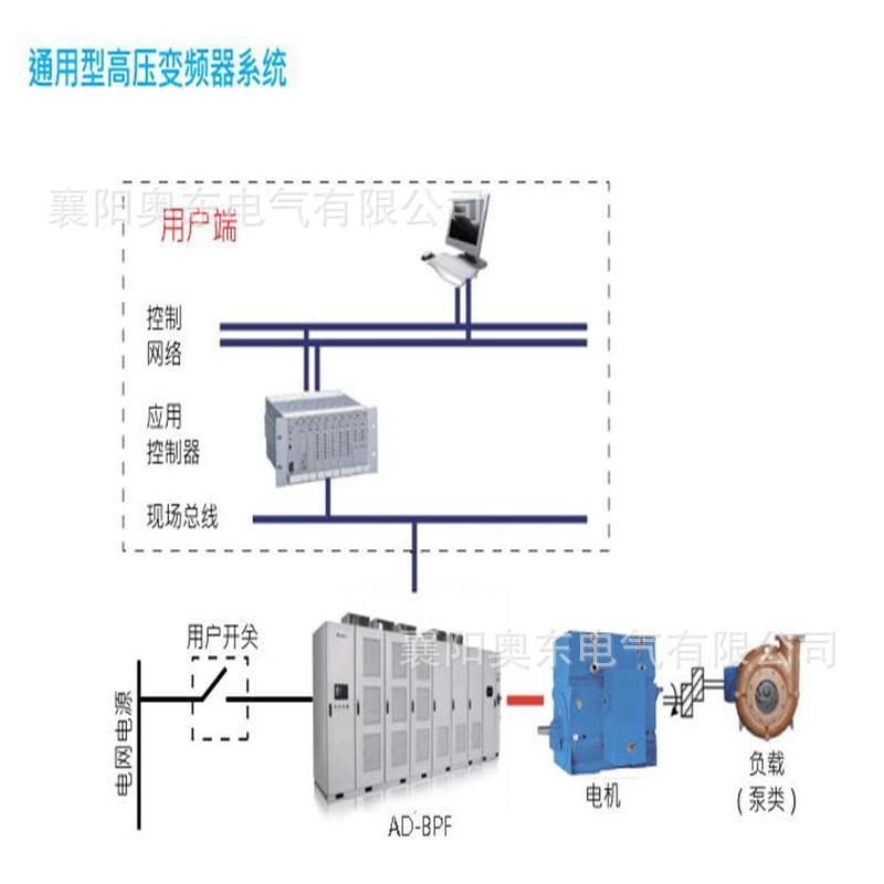 6KV高压变频器的系统工作原理 变频调速器生产奥东电气介绍