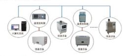 恒温设备温度控制系统