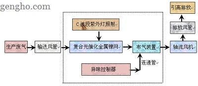 炼胶 化车间VOCs有机废气治理