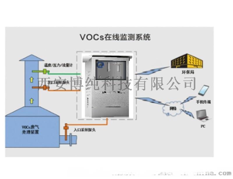 涂装、化工、涂料、制药VOCs连续在线监测设备