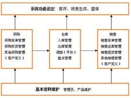 销售订单及仓库条码管理软件