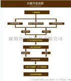 电子产品开发研发 PCBA生产