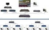 工業視頻監控,數位視頻監控系統