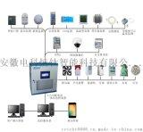 智慧變電站輔助系統綜合監控平臺基本目的