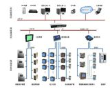 OMC-6000 大型公建能耗监测管理系统