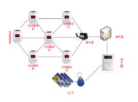 邢台食堂消费机|无线售饭机|食堂打卡机