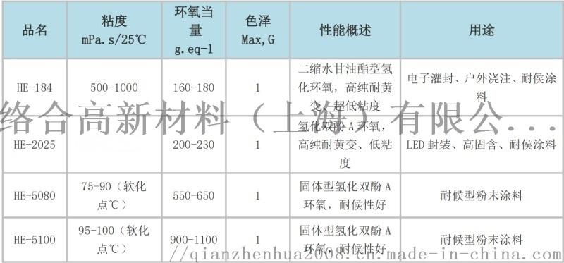 耐候耐紫外固體氫化環氧樹脂HE-5080, 粉末塗料