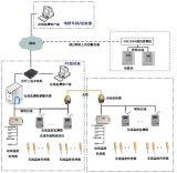 高压开关柜及电缆接头温度在线监测系统