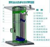 不锈钢地埋式废水提升泵站