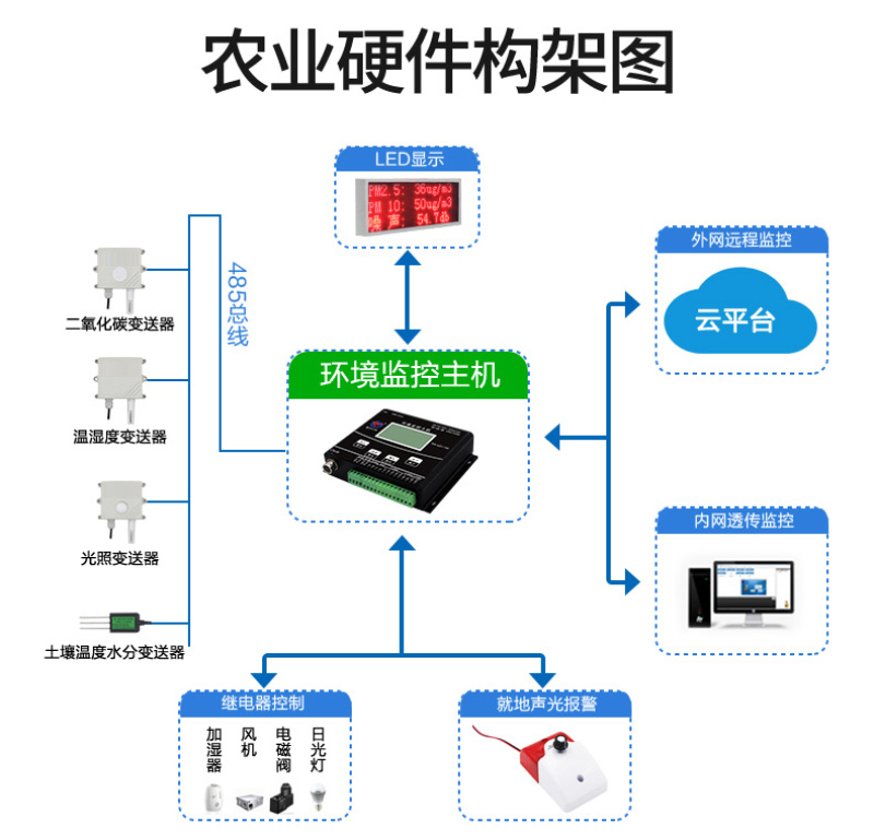 襄樊温湿度控制器 无线电温湿度变送器工业高精度远距