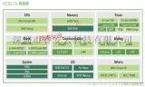 華大一級代理HC32F030J8TA熱賣特價