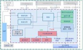进货检验质量管理系统
