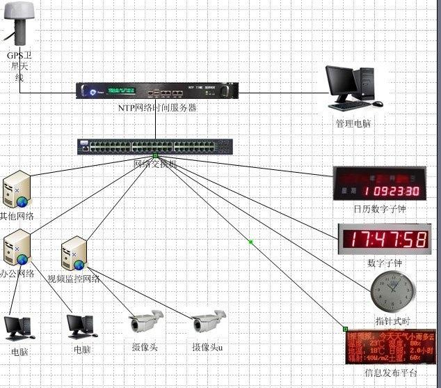 北京泰福特學校網路時間同步系統方案