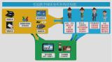設備中央監控系統平臺 螢幕顯示及控制介面模組 介面模組廠家