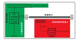 刻度标尺定位系统在港口机械自动化上的方案设计