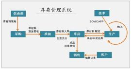 福建软件开发企业库存管理系统软件开发公司