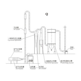 Q、QG、JG系列气流干燥机
