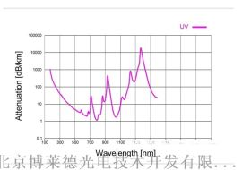光谱分析用紫外优化石英光纤