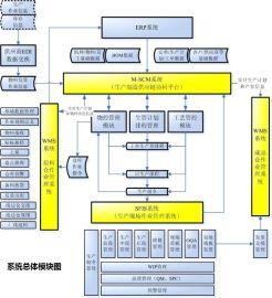 MES制造执行系统(RFID)