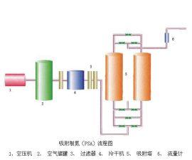 变压吸附制氮(PSA)装置
