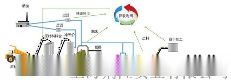 夾芯板填充用岩棉 上海櫻花岩棉公司