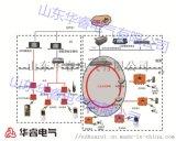 華睿電氣礦用無線通訊系統