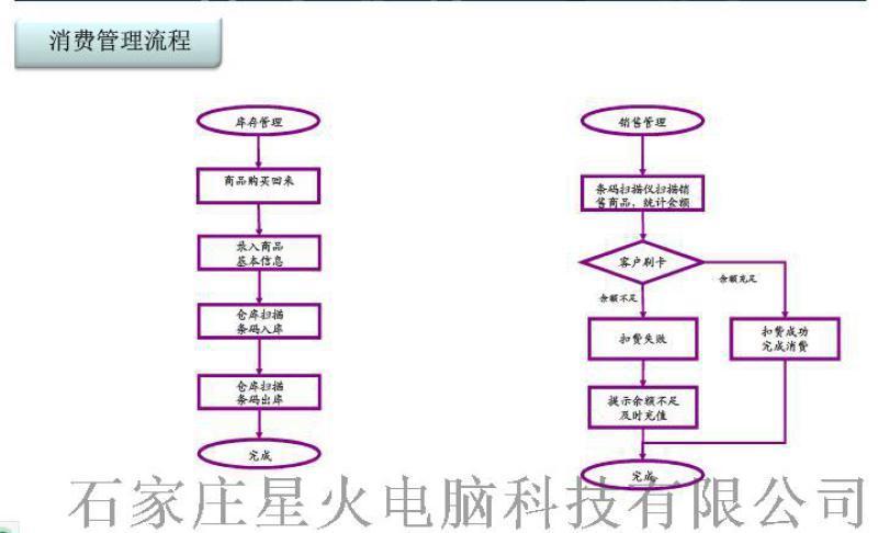 中軟星火景區閘機自動檢票電子門禁系統景區票務系統