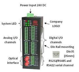 模拟量信号转光纤