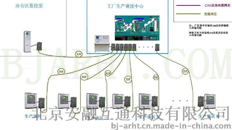 应用CAN总线消防联网光端机
