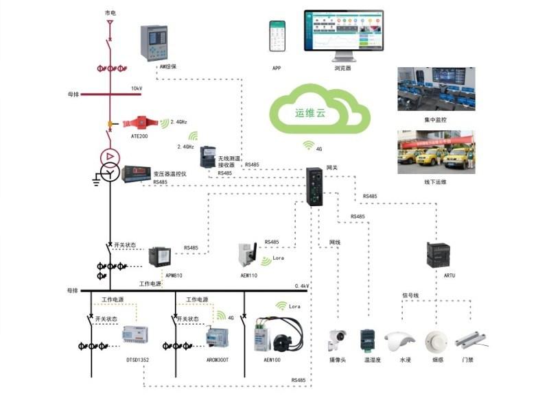 變電所監控雲平臺|電力系統運維  方案