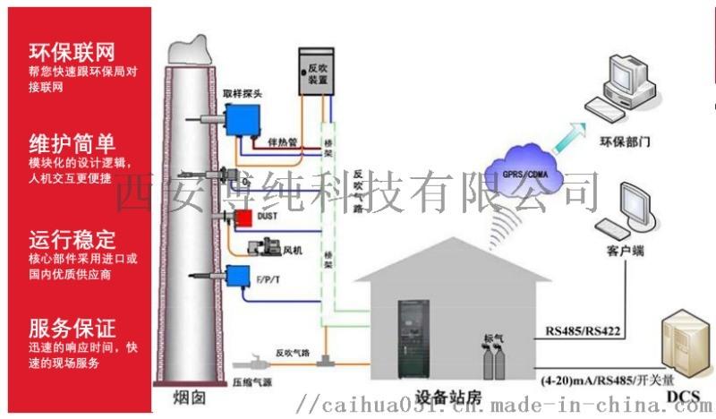 CEMS煙  放在線監測系統駐廠運營維護