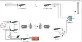 国标地面数字电视ASI流传输及补点覆盖/监测设备