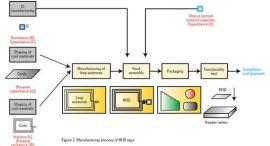 物联网RFID电子标签制作教学课程